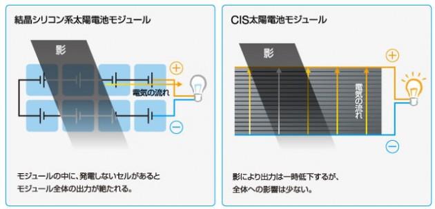 CIS太陽電池の実力