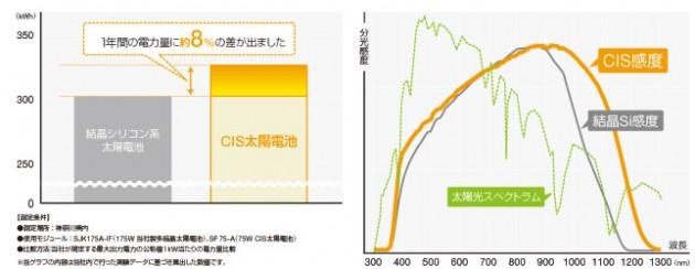 ソーラーフロンティア CIS太陽電池